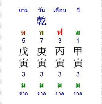ปี 2559 เปลี่ยนนักษัตรวอก 申 วันพฤหัสที่ 4 กุมภาพันธ์ ยามอิ้ว 酉 ( เวลา 18.00 น. )